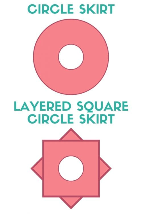 an image showing the difference between a circle skirt and a layered square circle skirt
