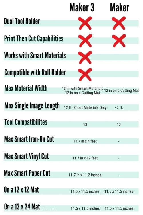 Maker 3 vs Maker infographic